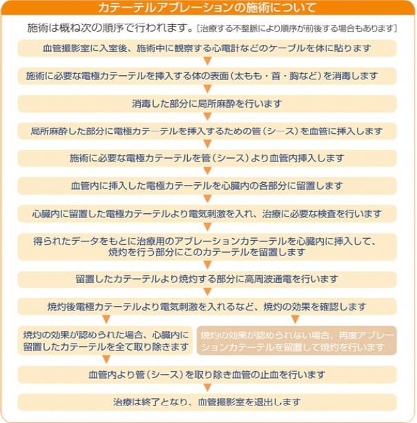 は アブレーション 手術 と 神奈川県の心房細動の治療実績・手術件数 【病院口コミ検索Caloo・カルー】